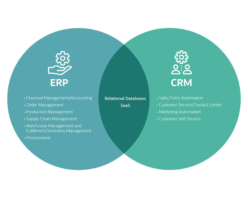business-solutions-erp-vs-crm